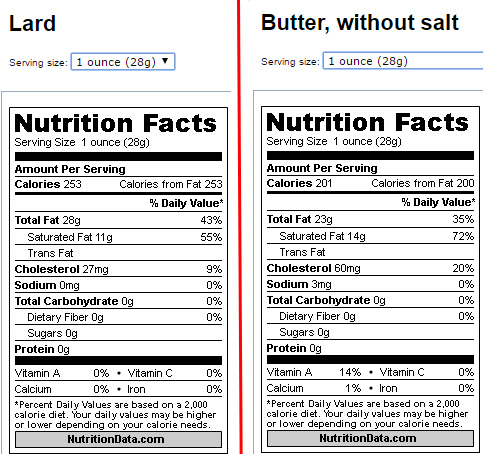 Lard has LESS saturated fat and LESS cholesterol than butter, ounce for ounce.